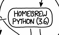 Homebrew-Python-3