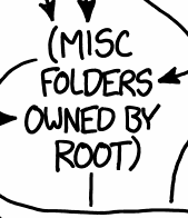folders-owned-by-root