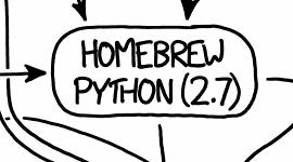 homebrew-python-2